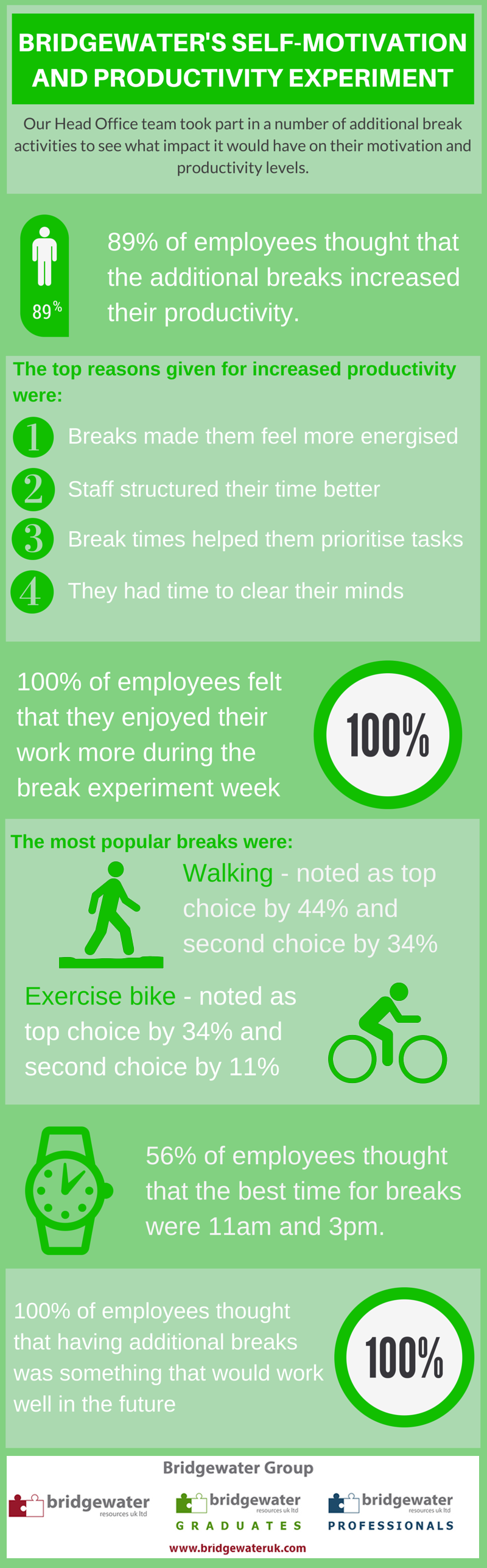 self-motivation experiment infographic