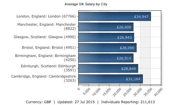 Average UK Salary of city