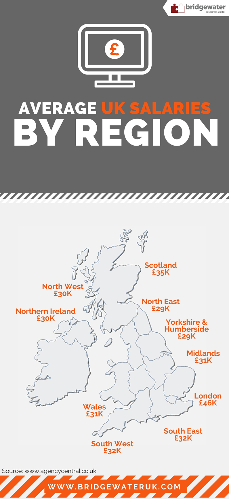 Average UK Salaries by Region Infographic