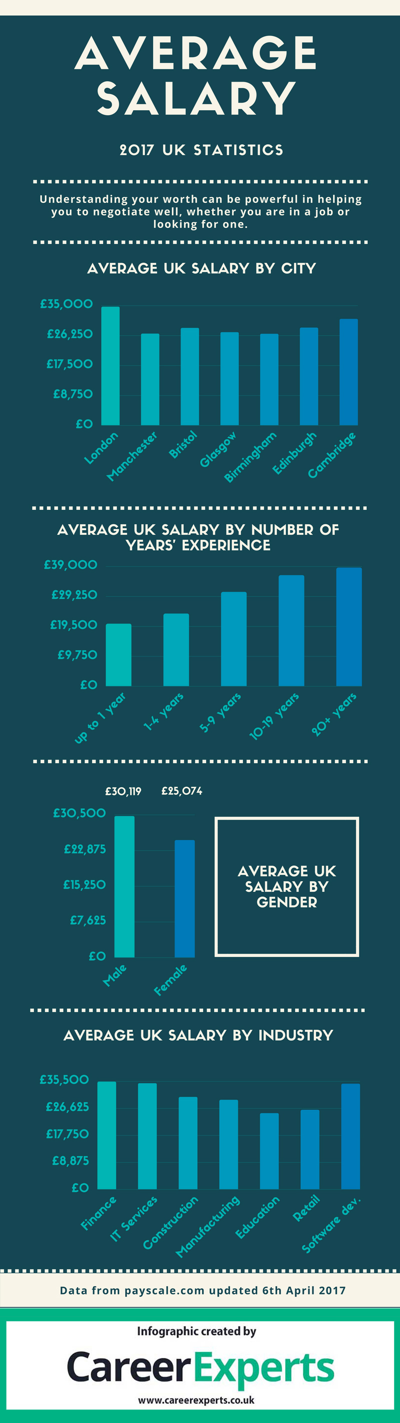 salary statistics 2017 infographic