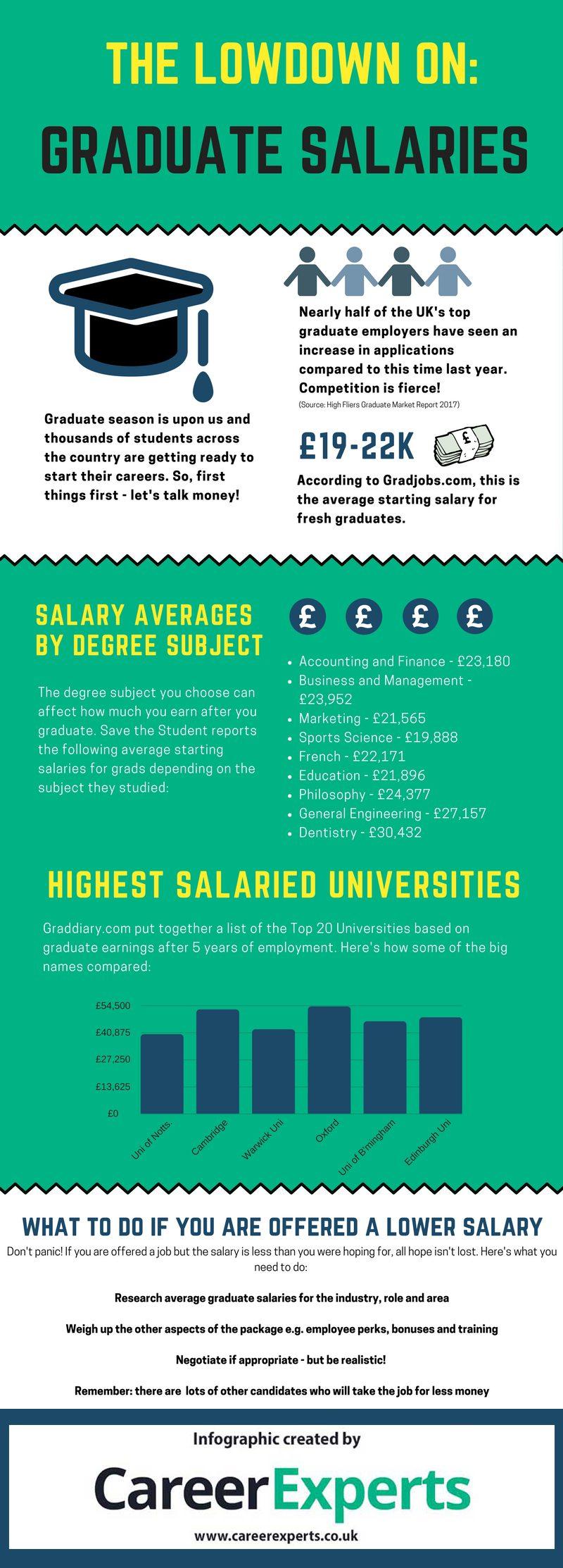 graduate starting salaries