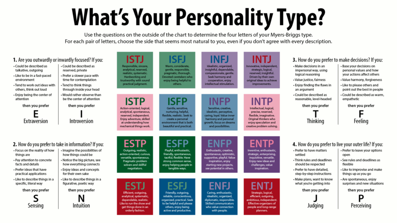 Personality tests Myers Briggs Types information