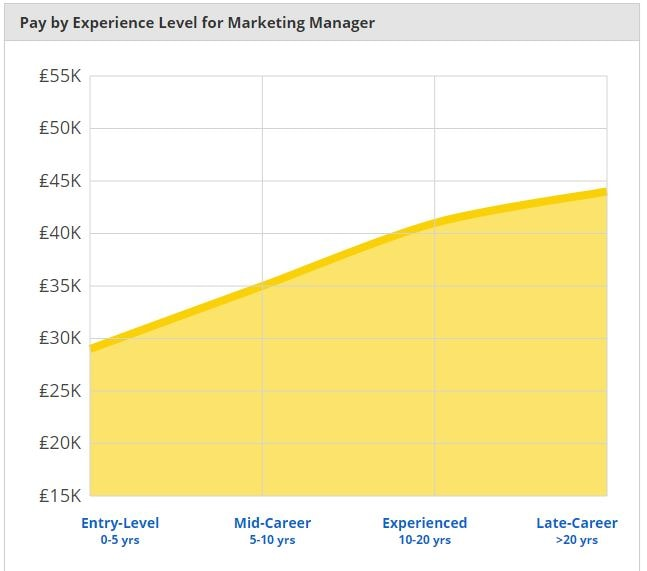marketing manager average salary uk 2018