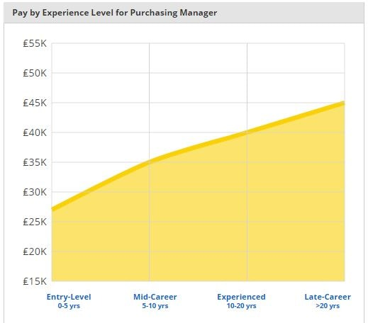 purchasing manager average salary