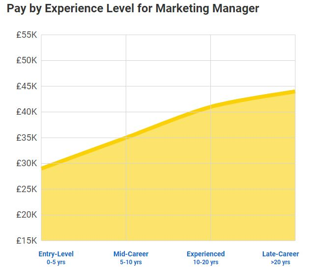 Marketing manager average salary 2019