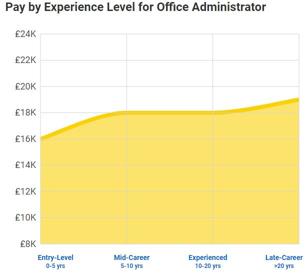 Office administrator average salary