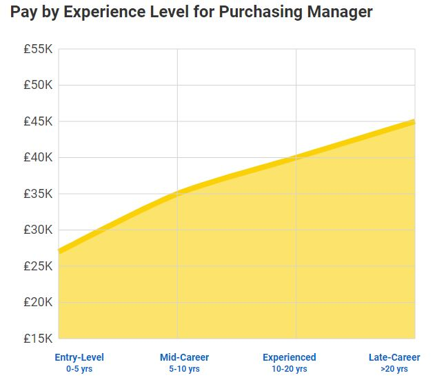 Purchasing Manager average salary 2019