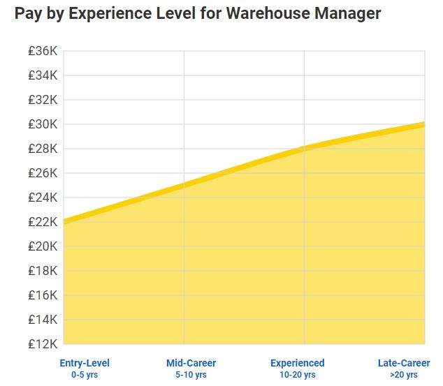 warehouse manager average salary 2019