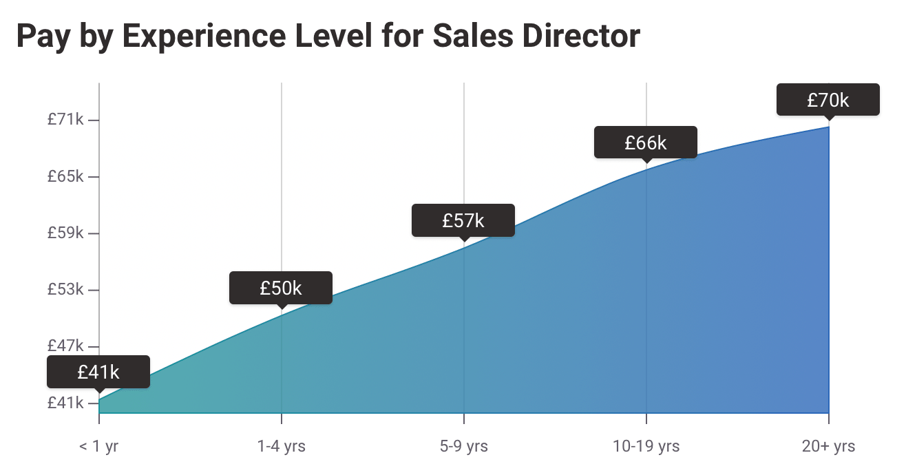 Average UK Salary 2020 for Sales Directors