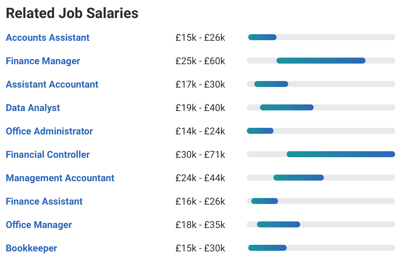 Accounts Salaries 2020 UK Average