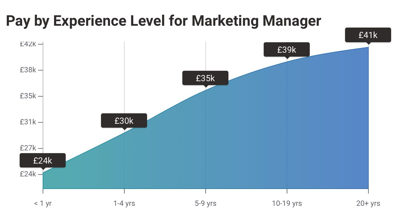 Average Uk Salary 2020 for Marketing Manager