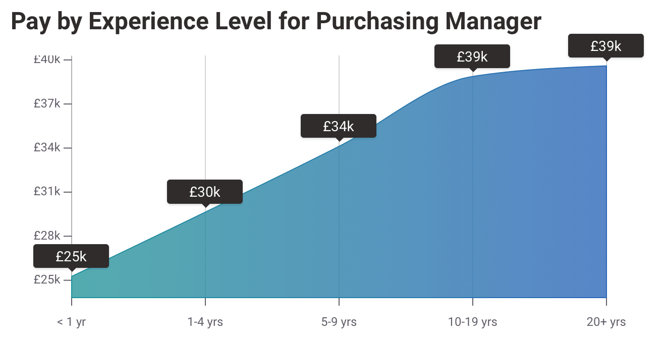 Average UK Salary 2020 for Purchasing Managers
