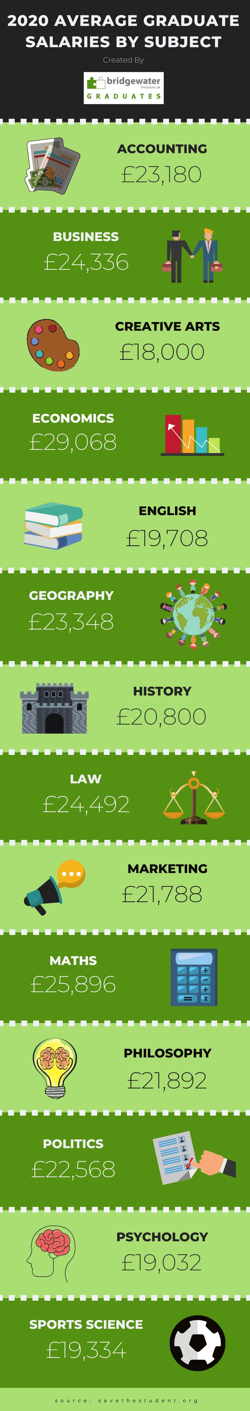 average graduate salary 2020 uk
