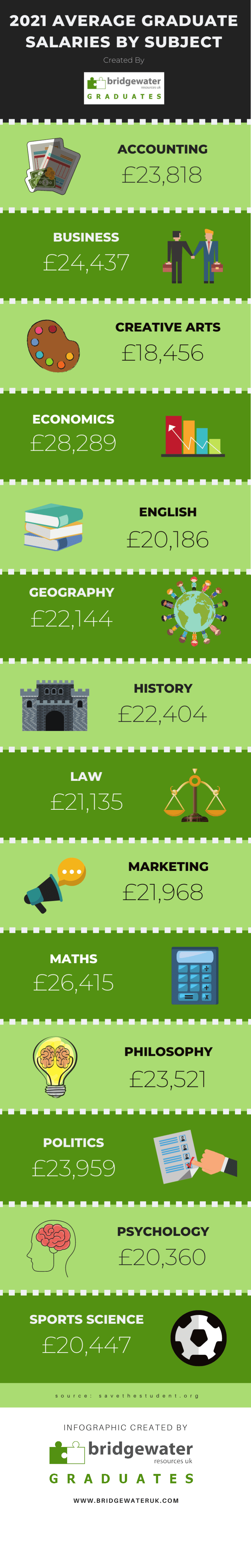 Average graduate salary uk 2021
